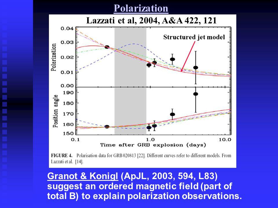 Polarization Lazzati et al, 2004, A&A 422, 121 Granot & Konigl (ApJL, 2003, 594, L83) suggest an ordered magnetic field (part of total B) to explain polarization observations.