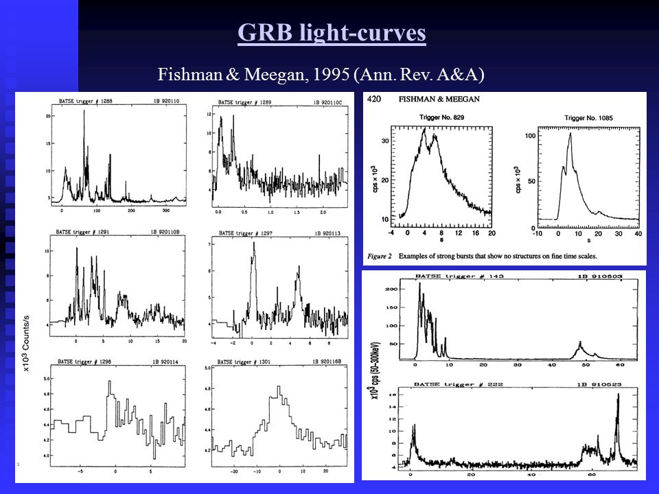 GRB light-curves Fishman & Meegan, 1995 (Ann. Rev. A&A) The CGRO was launched in 1991 and removed from orbit on June 4, 2000. It detected a total of 2