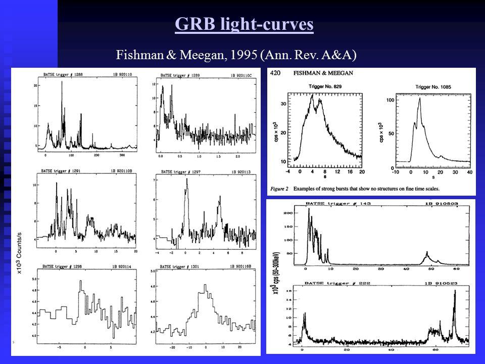 GRB light-curves Fishman & Meegan, 1995 (Ann. Rev.