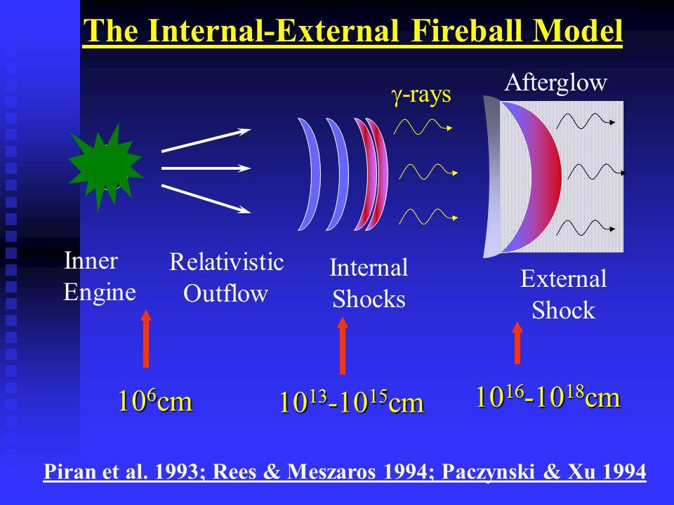 Relativistic Outflow The Internal-External Fireball Model Internal Shocks  -rays 10 13 -10 15 cm External Shock Afterglow 10 16 -10 18 cm Piran et al.