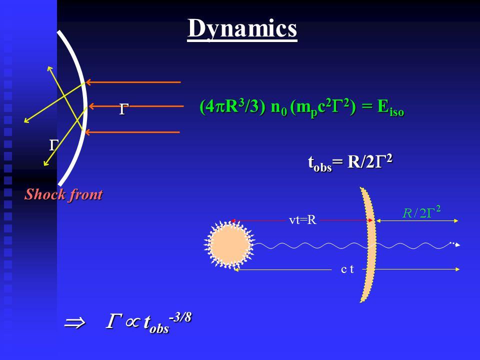 Dynamics Shock front   (4  R 3 /3) n 0 (m p c 2  2 ) = E iso vt=R c t t obs = R/2  2    t obs -3/8