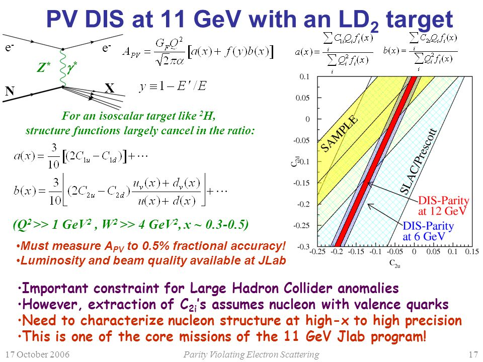 17 October 2006Parity Violating Electron Scattering17 PV DIS at 11 GeV with an LD 2 target Important constraint for Large Hadron Collider anomalies Ho