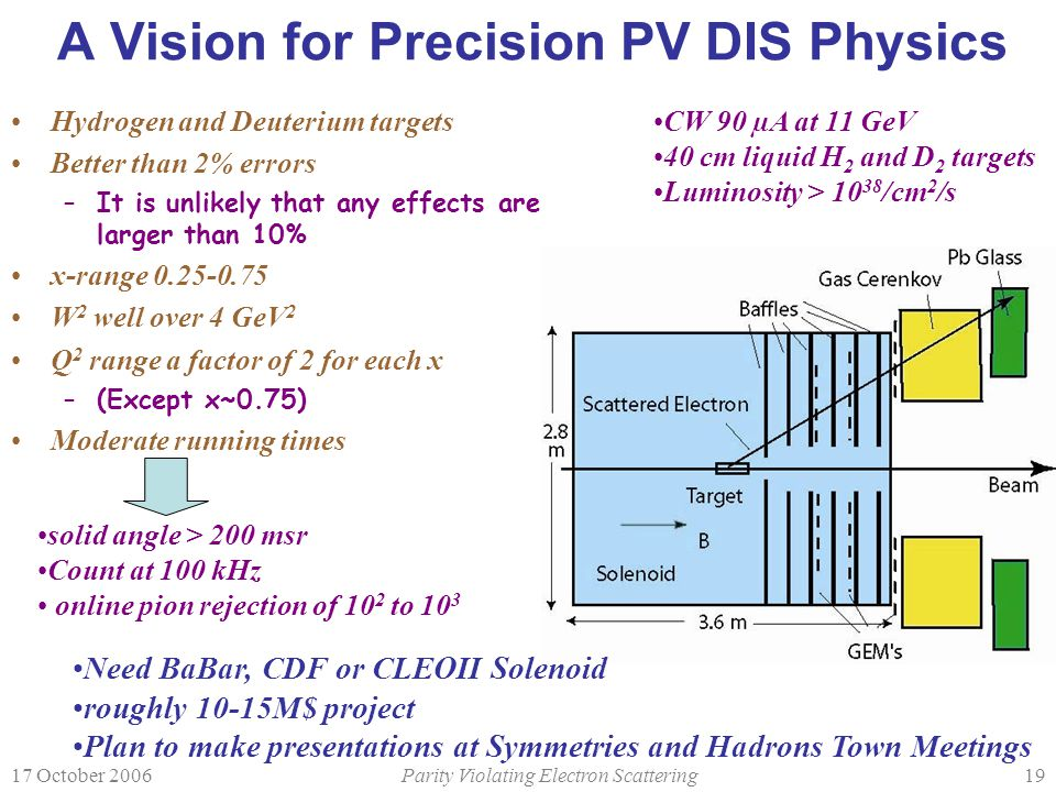 17 October 2006Parity Violating Electron Scattering19 A Vision for Precision PV DIS Physics Hydrogen and Deuterium targets Better than 2% errors –It is unlikely that any effects are larger than 10% x-range 0.25-0.75 W 2 well over 4 GeV 2 Q 2 range a factor of 2 for each x –(Except x~0.75) Moderate running times CW 90 µA at 11 GeV 40 cm liquid H 2 and D 2 targets Luminosity > 10 38 /cm 2 /s solid angle > 200 msr Count at 100 kHz online pion rejection of 10 2 to 10 3 Need BaBar, CDF or CLEOII Solenoid roughly 10-15M$ project Plan to make presentations at Symmetries and Hadrons Town Meetings