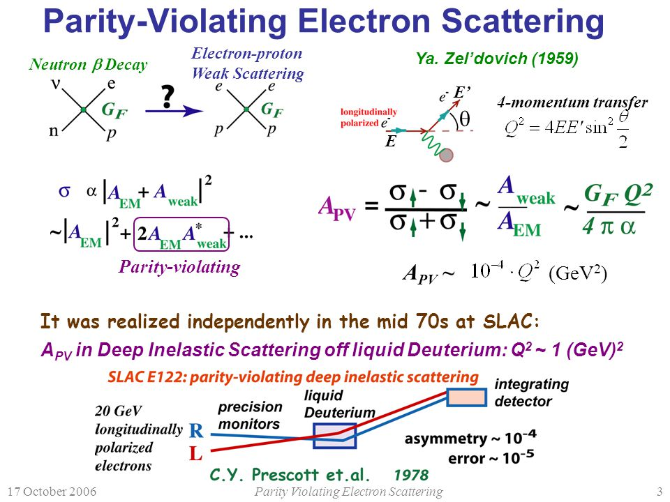 17 October 2006Parity Violating Electron Scattering14 Published & Future Measurements Atomic Parity Violation 133 Cs 6s to 7s transition Future: Radioactive beams Neutrino DIS: NuTeV 3  deviation Many hadronic physics issues Parity-Violating electron-electron (Møller) scattering: SLAC E158 Purely leptonic Most precise measurement Running of weak mixing angle Elastic electron-proton scattering Proton is fundamental at Q 2 <<0.1GeV 2 (strange quark measurements) Theory and experimental systematics under control Deep-Inelastic scattering off deuterium Jlab 11 GeV enables comprehensive measurements Møller scattering Jlab 11 GeV enables greatly improved figure-of-merit Future
