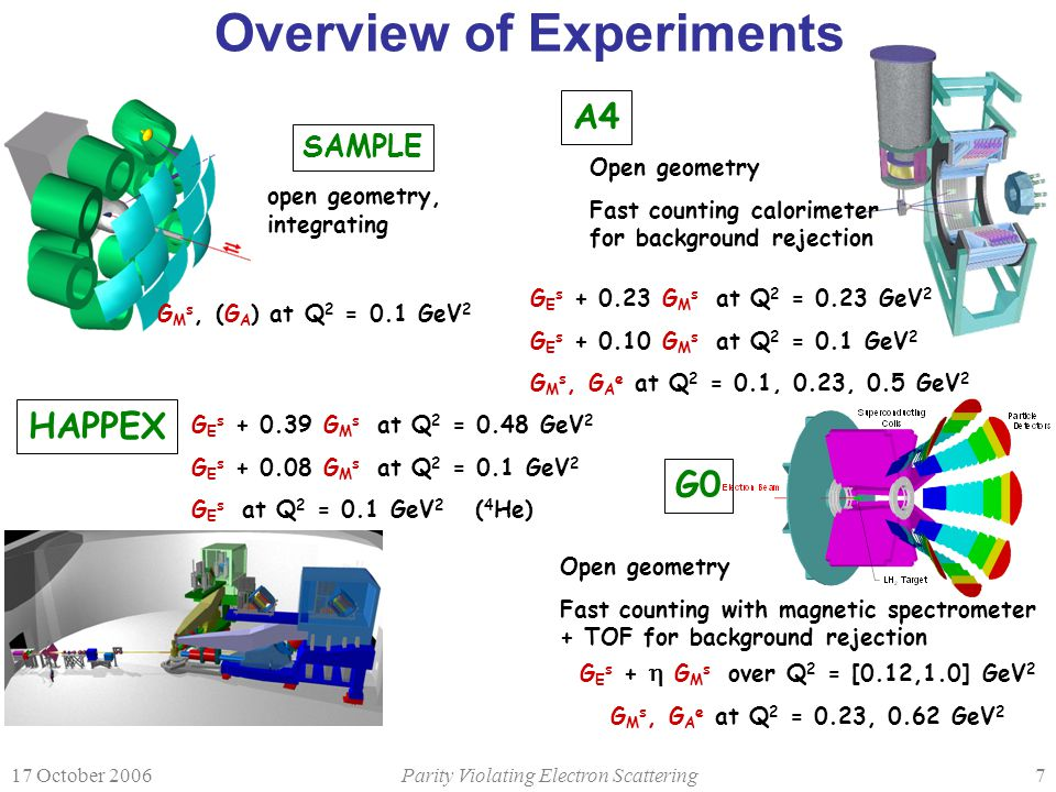 17 October 2006Parity Violating Electron Scattering8 New HAPPEX Results (final) Asymmetry (ppm) Slug Hydrogen A raw correction ~11 ppb Slug Asymmetry (ppm) Helium normalization error ~ 2% A PV = -1.58  0.12 (stat)  0.04 (syst) ppm A(G s =0) = -1.66 ppm  0.05 ppm Hydrogen A PV = +6.40  0.23 (stat)  0.12 (syst) ppm A(G s =0) = +6.37 ppm Helium nucl-ex/0609002, submitted to PRL Fit to world data consistent (R.