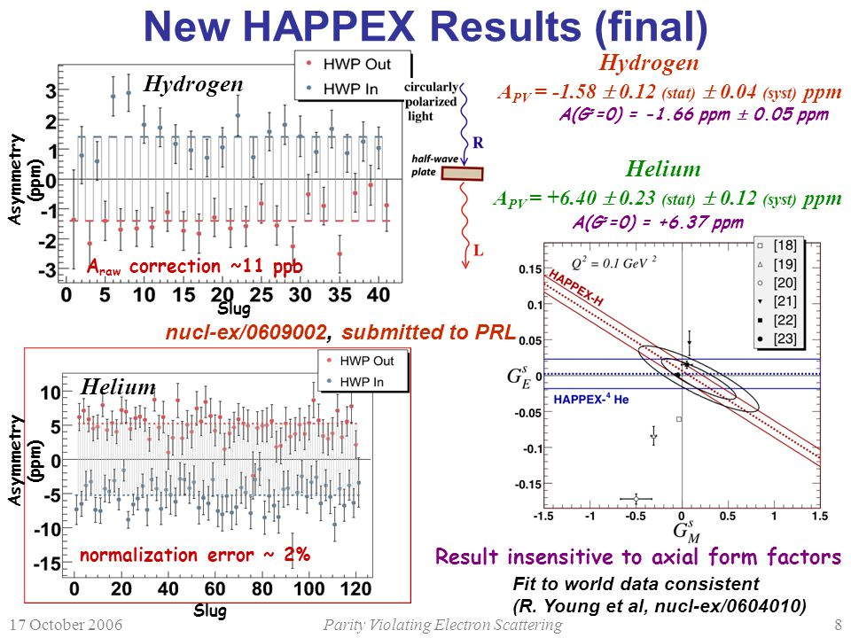 17 October 2006Parity Violating Electron Scattering8 New HAPPEX Results (final) Asymmetry (ppm) Slug Hydrogen A raw correction ~11 ppb Slug Asymmetry