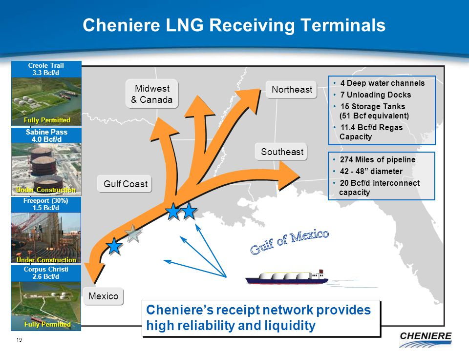 19 4 Deep water channels 7 Unloading Docks 15 Storage Tanks (51 Bcf equivalent) 11.4 Bcf/d Regas Capacity Cheniere LNG Receiving Terminals Creole Trail 3.3 Bcf/d Freeport (30%) 1.5 Bcf/d Under Construction Corpus Christi 2.6 Bcf/d 274 Miles of pipeline 42 - 48 diameter 20 Bcf/d interconnect capacity Northeast Midwest & Canada Mexico Southeast Gulf Coast Cheniere's receipt network provides high reliability and liquidity Fully Permitted Sabine Pass 4.0 Bcf/d Under Construction