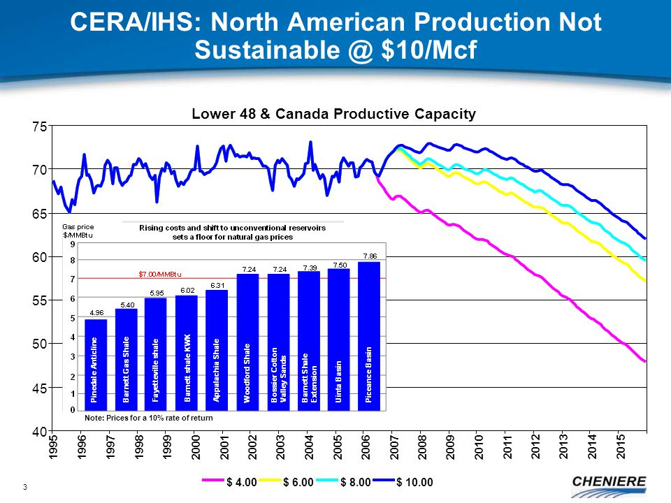 3 CERA/IHS: North American Production Not Sustainable @ $10/Mcf Lower 48 & Canada Productive Capacity 40 45 50 55 60 65 70 75 199519961997199819992000200120022003 2004 200520062007 2008 2009 2010 2011201220132014 2015 $ 4.00$ 6.00$ 8.00$ 10.00 Note: Prices for a 10% rate of return