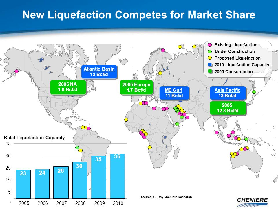 7 New Liquefaction Competes for Market Share Atlantic Basin 12 Bcf/d Atlantic Basin 12 Bcf/d ME Gulf 11 Bcf/d ME Gulf 11 Bcf/d Asia Pacific 13 Bcf/d Asia Pacific 13 Bcf/d 2005 Europe 4.7 Bcf/d 2005 Europe 4.7 Bcf/d 2005 12.3 Bcf/d 2005 12.3 Bcf/d 2005 NA 1.8 Bcf/d 2005 NA 1.8 Bcf/d 2010 Liquefaction Capacity 2005 Consumption 5 15 25 35 45 200520062007200820092010 36 23 24 26 30 35 Bcf/d Liquefaction Capacity Existing Liquefaction Under Construction Proposed Liquefaction Source: CERA, Cheniere Research