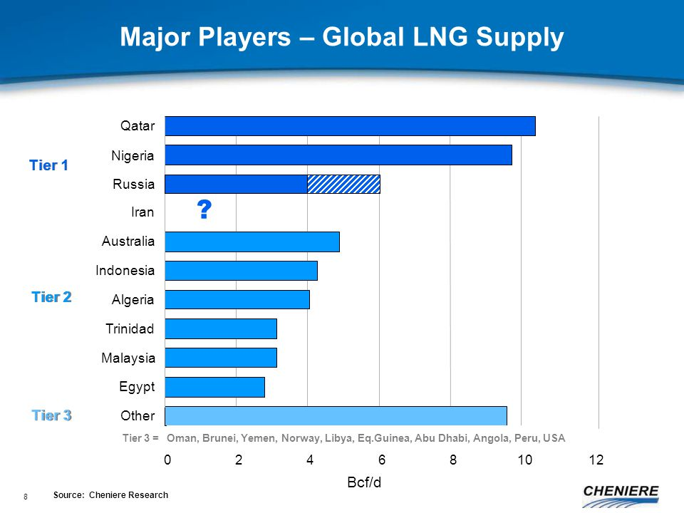 8 Major Players – Global LNG Supply Qatar Nigeria Russia Australia Indonesia Algeria Trinidad Malaysia Egypt Other 024681012 Iran Tier 1 Tier 2 Tier 3 Tier 3 = Oman, Brunei, Yemen, Norway, Libya, Eq.Guinea, Abu Dhabi, Angola, Peru, USA .