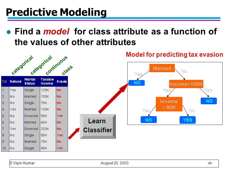 © Vipin Kumar August 20, 2003 10 Predictive Modeling l Find a model for class attribute as a function of the values of other attributes Married Income  100K Income  80K YESNO Yes No Yes No Yes categorical continuous class Learn Classifier Model for predicting tax evasion