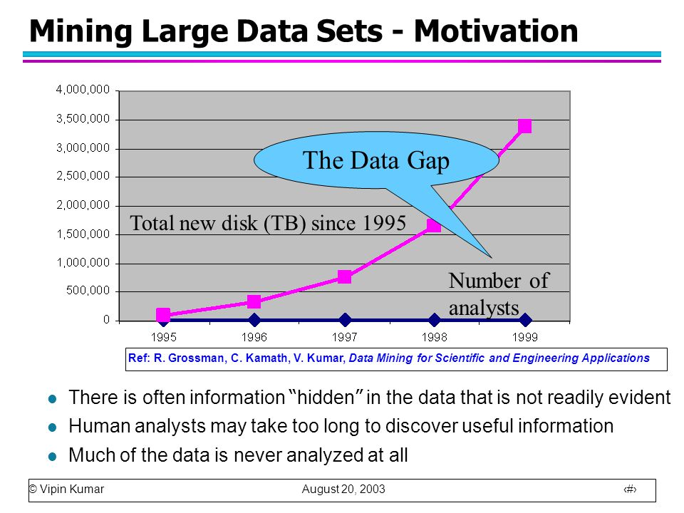 © Vipin Kumar August 20, 2003 6 Mining Large Data Sets - Motivation l There is often information hidden in the data that is not readily evident l Human analysts may take too long to discover useful information l Much of the data is never analyzed at all The Data Gap Total new disk (TB) since 1995 Number of analysts Ref: R.