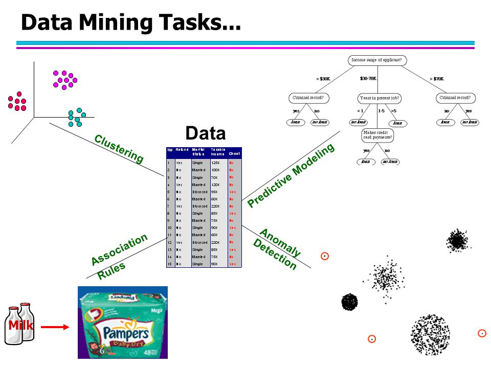 Data Mining Tasks... Predictive Modeling Clustering Association Rules Anomaly Detection Milk Data