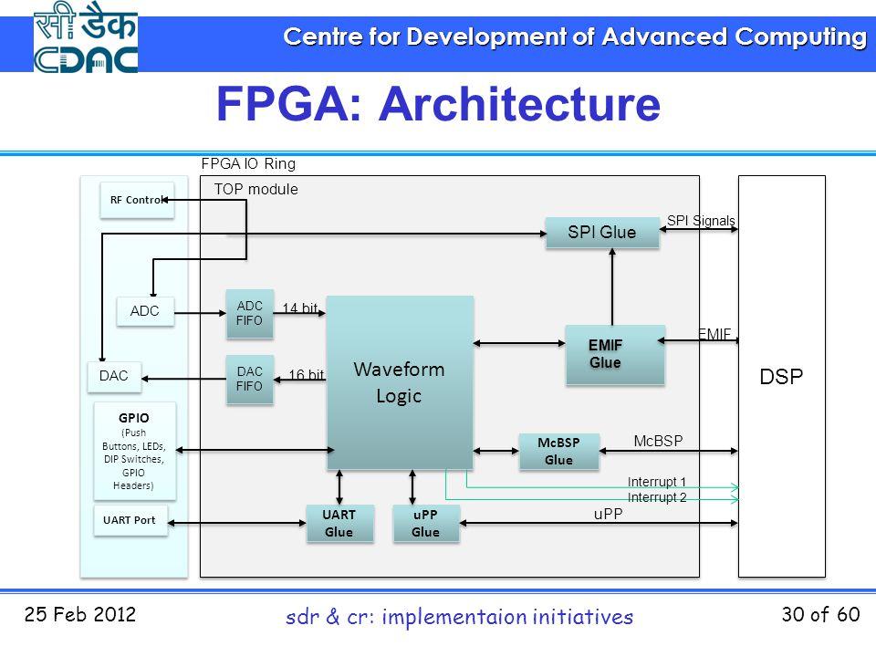 Centre for Development of Advanced Computing 25 Feb 2012 sdr & cr: implementaion initiatives 30 of 60 Waveform Logic EMIF Glue SPI Glue McBSP Glue uPP Glue ADC FIFO DAC FIFO UART Glue UART Glue GPIO (Push Buttons, LEDs, DIP Switches, GPIO Headers) GPIO (Push Buttons, LEDs, DIP Switches, GPIO Headers) DSP ADC DAC RF Control UART Port FPGA IO Ring TOP module SPI Signals EMIF McBSP uPP 14 bit 16 bit Interrupt 1 Interrupt 2 FPGA: Architecture