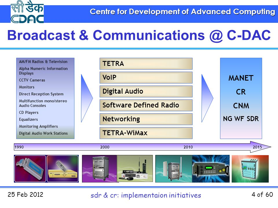 Centre for Development of Advanced Computing 25 Feb 2012 sdr & cr: implementaion initiatives 4 of 60 TETRA VoIP Digital Audio Software Defined Radio N