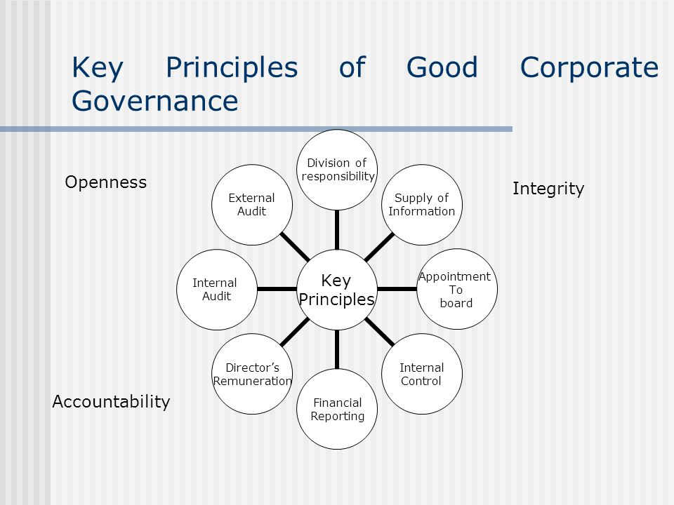 Key Principles of Good Corporate Governance Key Principles Division of responsibility Supply of Information Appointment To board Internal Control Financial Reporting Director's Remuneration Internal Audit External Audit Openness Accountability Integrity