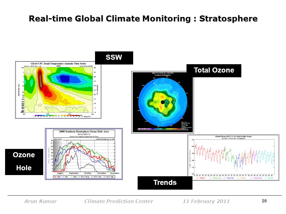 10 Arun Kumar Climate Prediction Center 11 February 2011 Real-time Global Climate Monitoring : Stratosphere SSW Total Ozone Ozone Hole Trends