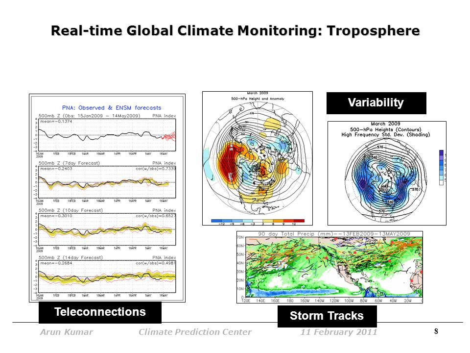 9 Arun Kumar Climate Prediction Center 11 February 2011 Real-time Global Climate Monitoring: Troposphere MJO