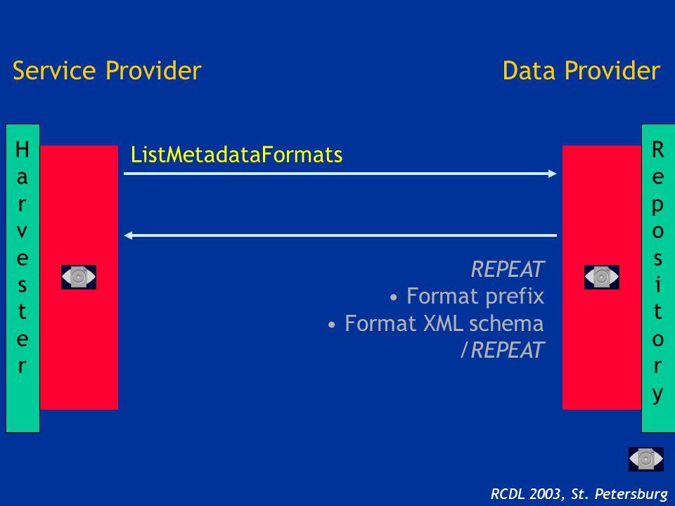 REPEAT Format prefix Format XML schema /REPEAT RepositoryRepository HarvesterHarvester Service ProviderData Provider ListMetadataFormats RCDL 2003, St.
