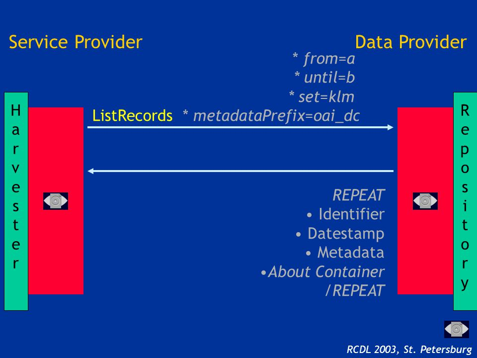 REPEAT Identifier Datestamp Metadata About Container /REPEAT * from=a * until=b * set=klm ListRecords * metadataPrefix=oai_dc RepositoryRepository HarvesterHarvester Service ProviderData Provider RCDL 2003, St.