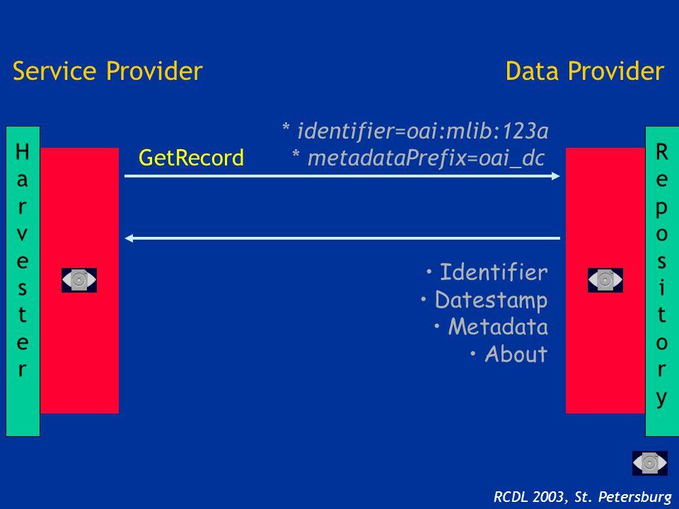 Identifier Datestamp Metadata About RepositoryRepository HarvesterHarvester Service ProviderData Provider * identifier=oai:mlib:123a GetRecord * metadataPrefix=oai_dc RCDL 2003, St.