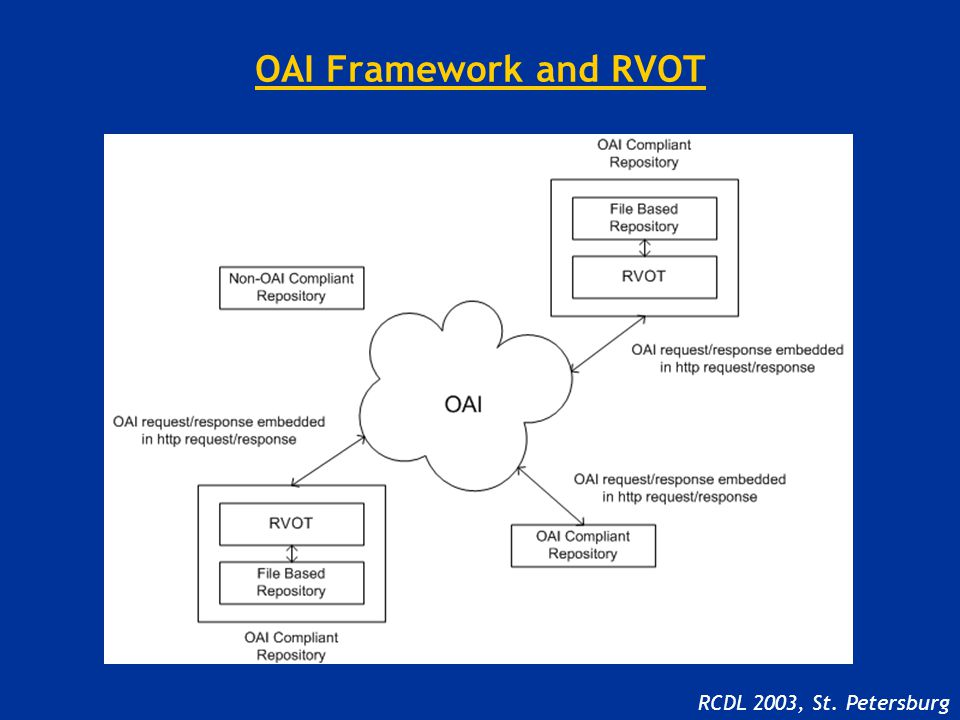 OAI Framework and RVOT RCDL 2003, St. Petersburg