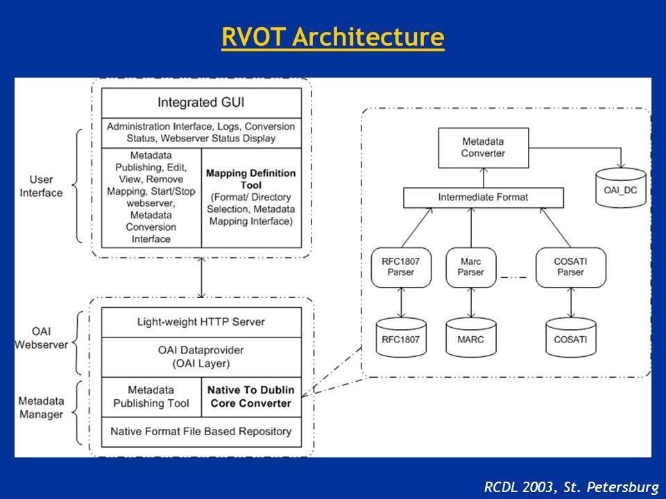 RVOT Architecture RCDL 2003, St. Petersburg