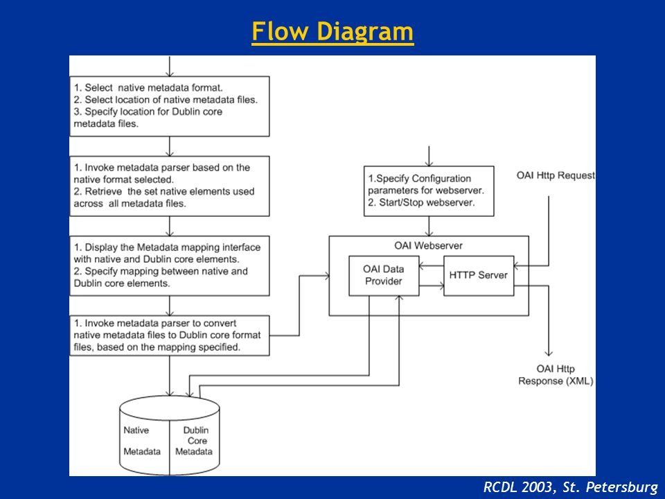Flow Diagram RCDL 2003, St. Petersburg