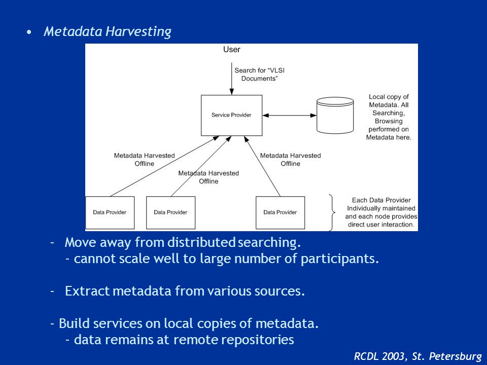 What does it mean by making existing DL to OAI compliant DL RCDL 2003, St. Petersburg