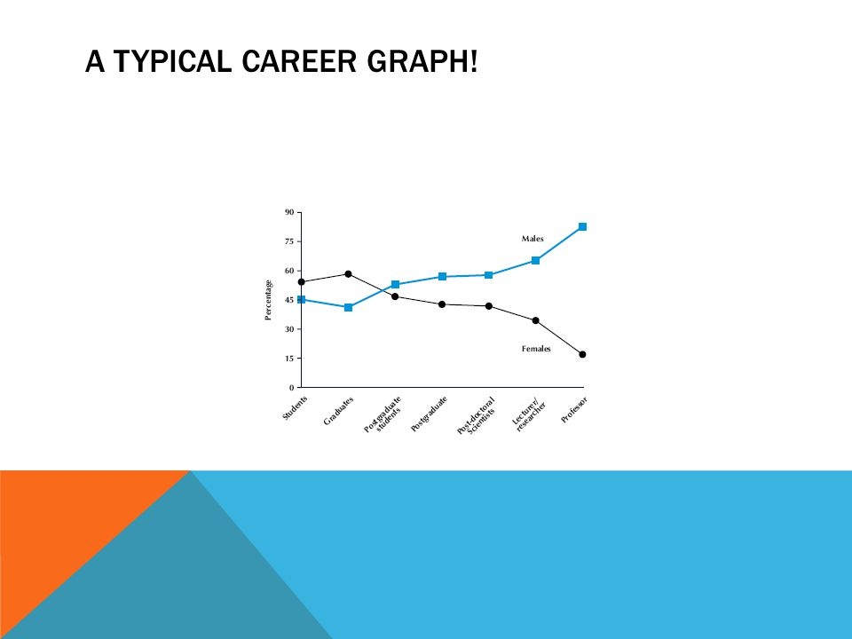 A TYPICAL CAREER GRAPH!