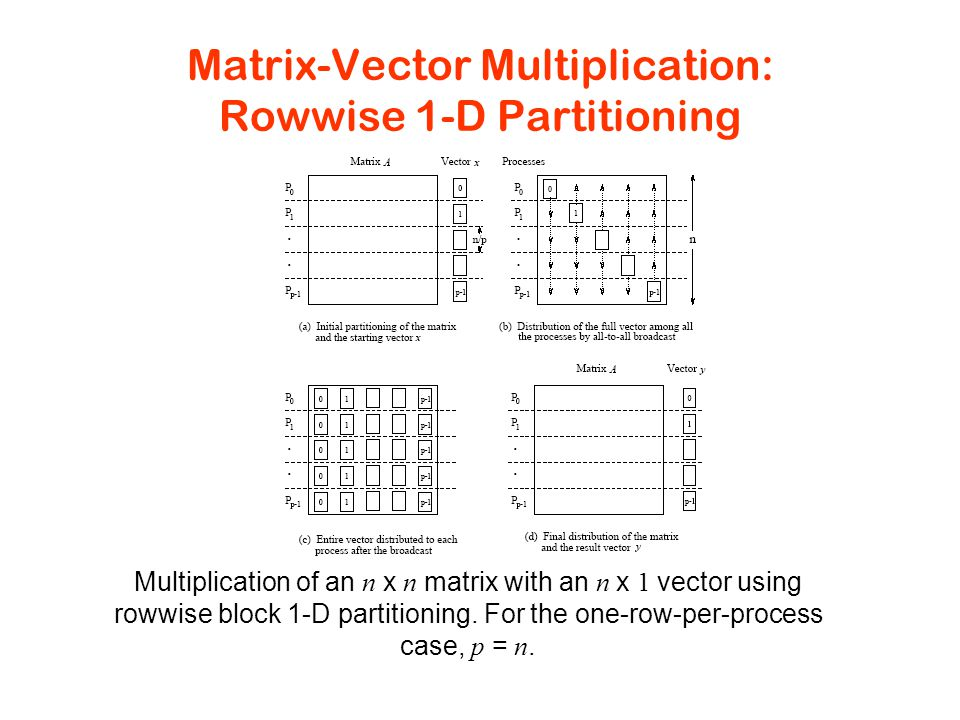 Matrix-Vector Multiplication: Rowwise 1-D Partitioning Multiplication of an n x n matrix with an n x 1 vector using rowwise block 1-D partitioning.