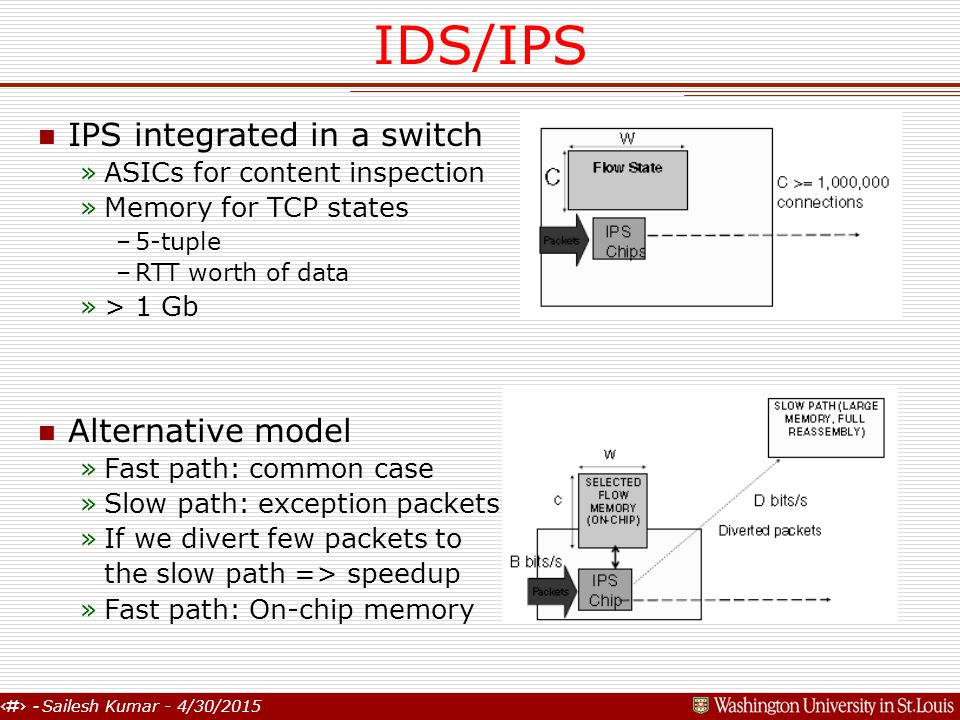 4 - Sailesh Kumar - 4/30/2015 IDS/IPS n IPS integrated in a switch »ASICs for content inspection »Memory for TCP states –5-tuple –RTT worth of data »> 1 Gb n Alternative model »Fast path: common case »Slow path: exception packets »If we divert few packets to the slow path => speedup »Fast path: On-chip memory