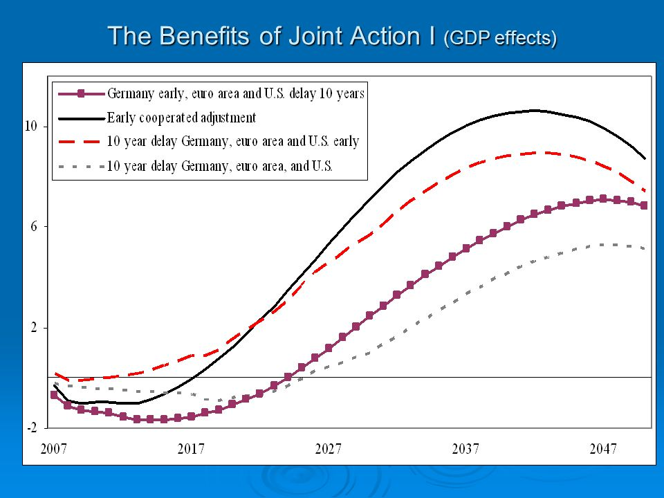 The Benefits of Joint Action I (GDP effects)