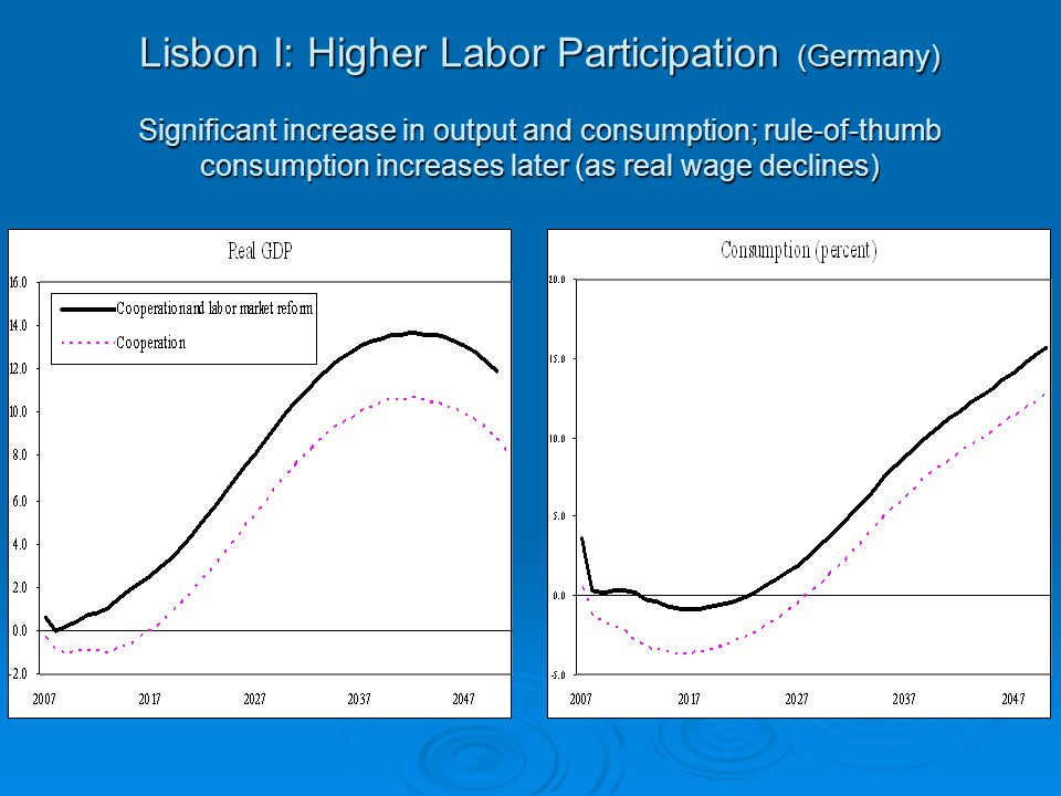 Lisbon I: Higher Labor Participation (Germany) Significant increase in output and consumption; rule-of-thumb consumption increases later (as real wage declines)