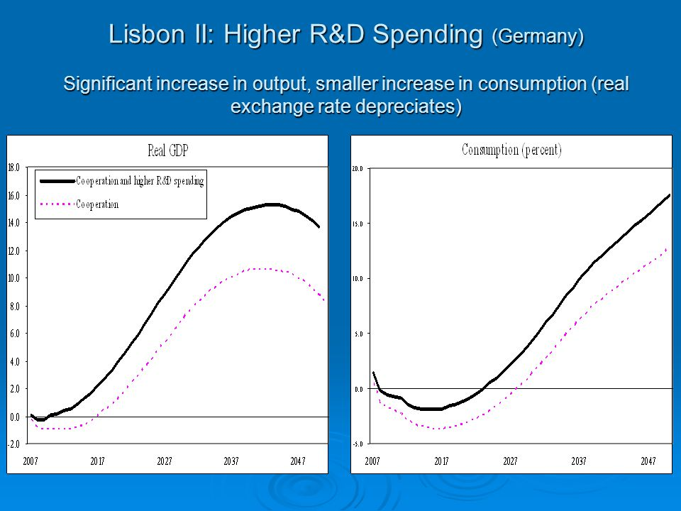 Lisbon II: Higher R&D Spending (Germany) Significant increase in output, smaller increase in consumption (real exchange rate depreciates)