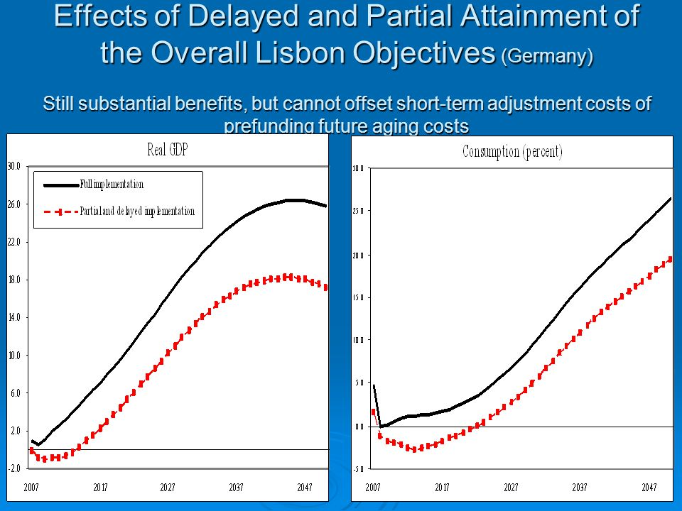 Effects of Delayed and Partial Attainment of the Overall Lisbon Objectives (Germany) Still substantial benefits, but cannot offset short-term adjustment costs of prefunding future aging costs