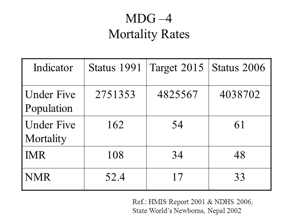 MDG –4 Mortality Rates IndicatorStatus 1991Target 2015Status 2006 Under Five Population 275135348255674038702 Under Five Mortality 1625461 IMR1083448