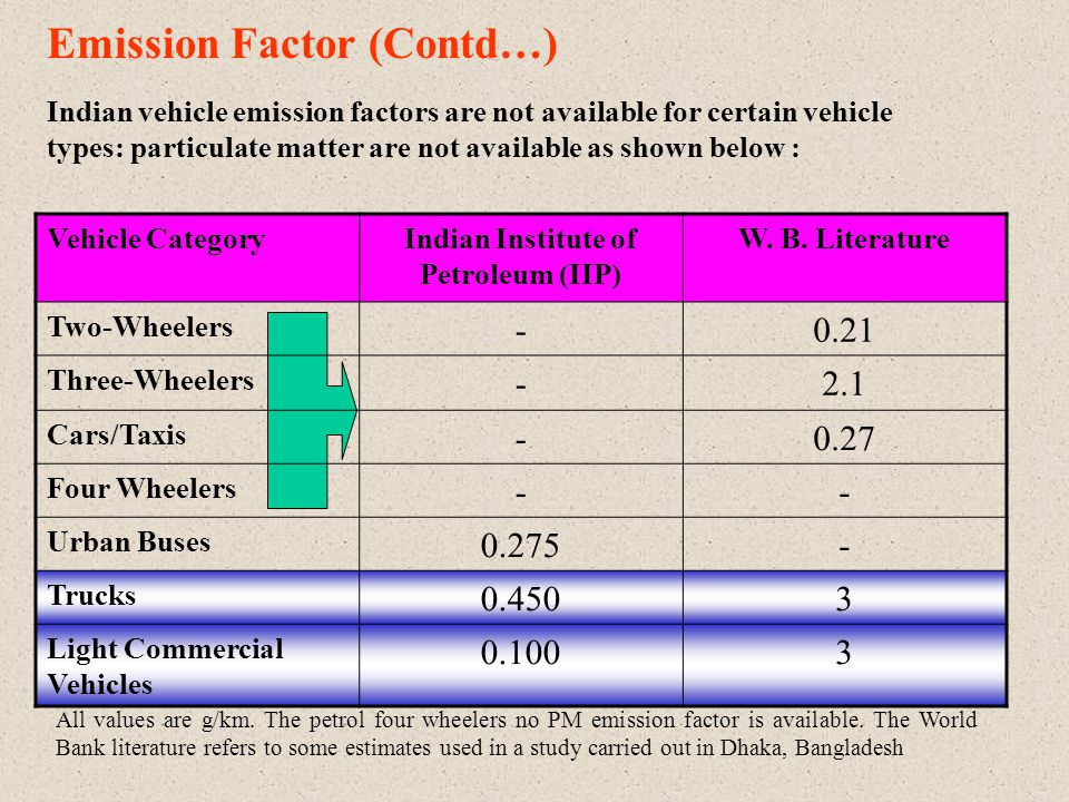 Emission Factor (Contd…) Indian vehicle emission factors are not available for certain vehicle types: particulate matter are not available as shown below : Vehicle CategoryIndian Institute of Petroleum (IIP) W.