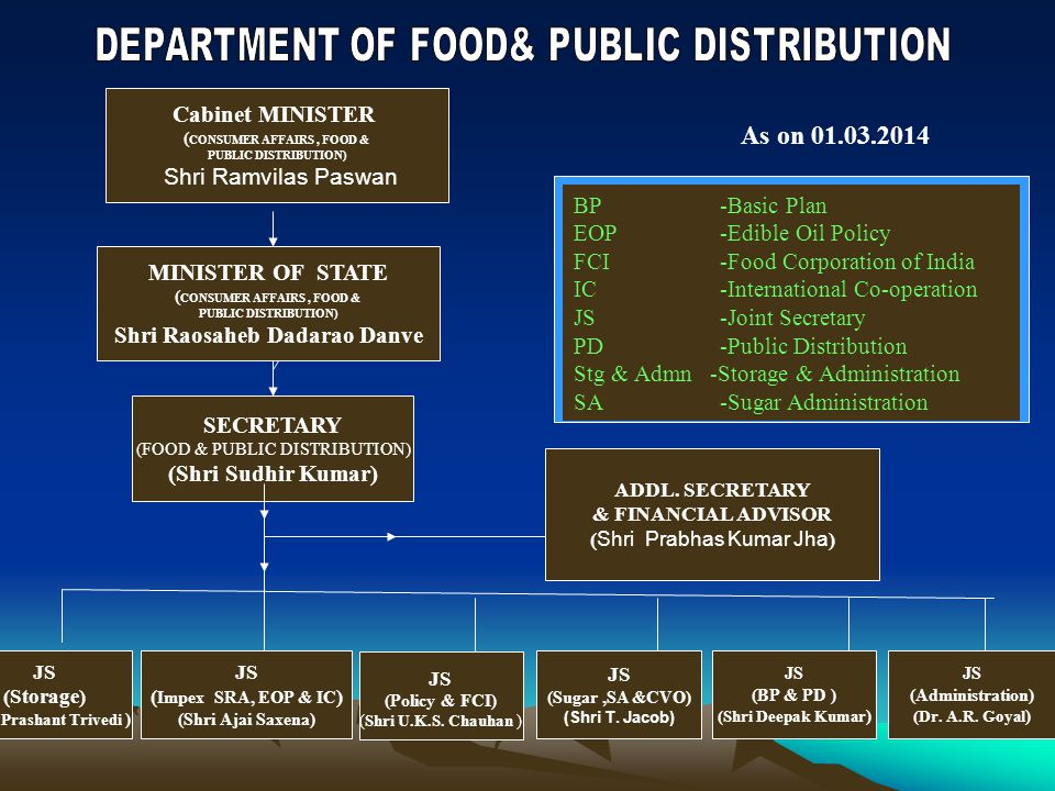 As on 01.03.2014 BP -Basic Plan EOP -Edible Oil Policy FCI -Food Corporation of India IC -International Co-operation JS -Joint Secretary PD -Public Distribution Stg & Admn -Storage & Administration SA -Sugar Administration MINISTER OF STATE ( CONSUMER AFFAIRS, FOOD & PUBLIC DISTRIBUTION) Shri Raosaheb Dadarao Danve SECRETARY (FOOD & PUBLIC DISTRIBUTION) (Shri Sudhir Kumar) JS (Storage) (Shri Prashant Trivedi ) JS ( Impex SRA, EOP & IC ) (Shri Ajai Saxena) JS (Policy & FCI) (Shri U.K.S.