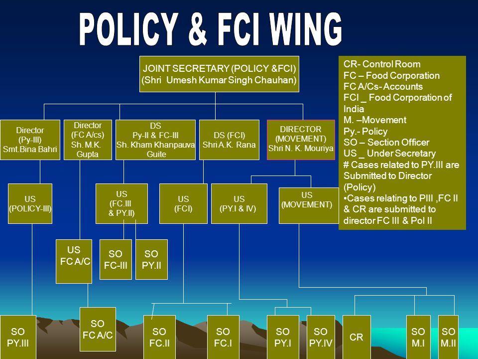 JOINT SECRETARY (POLICY &FCI) (Shri Umesh Kumar Singh Chauhan) CR- Control Room FC – Food Corporation FC A/Cs- Accounts FCI _ Food Corporation of India M.
