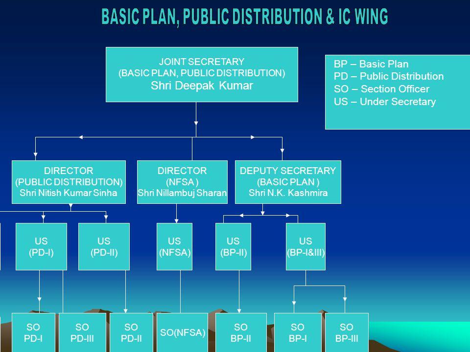 JOINT SECRETARY (BASIC PLAN, PUBLIC DISTRIBUTION) Shri Deepak Kumar BASIC PLAN, PUBLIC DISTRIBUTIN & IC WING BP – Basic Plan PD – Public Distribution SO – Section Officer US – Under Secretary DIRECTOR (PUBLIC DISTRIBUTION) Shri Nitish Kumar Sinha DEPUTY SECRETARY (BASIC PLAN ) Shri N.K.