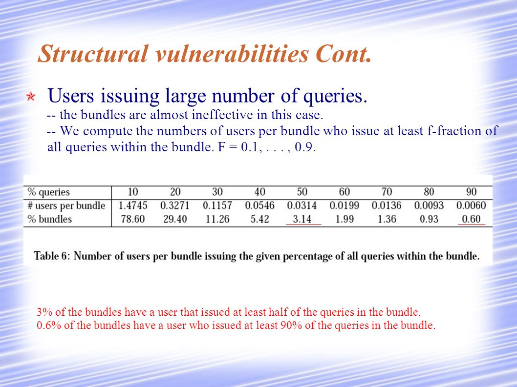Structural vulnerabilities Cont. Users issuing large number of queries.