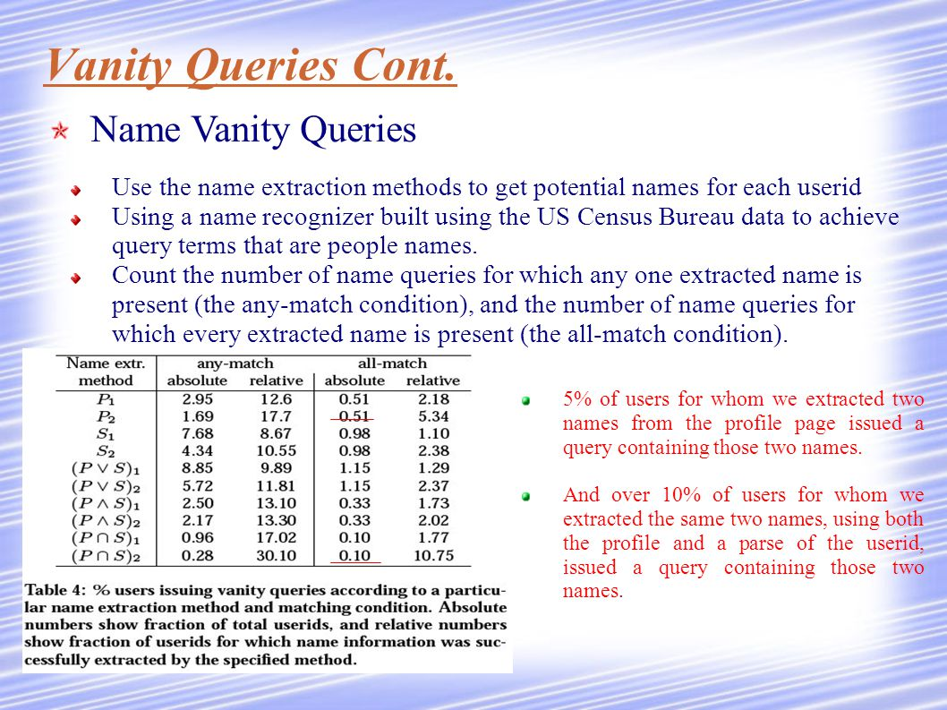 Vanity Queries Cont. Use the name extraction methods to get potential names for each userid Using a name recognizer built using the US Census Bureau d