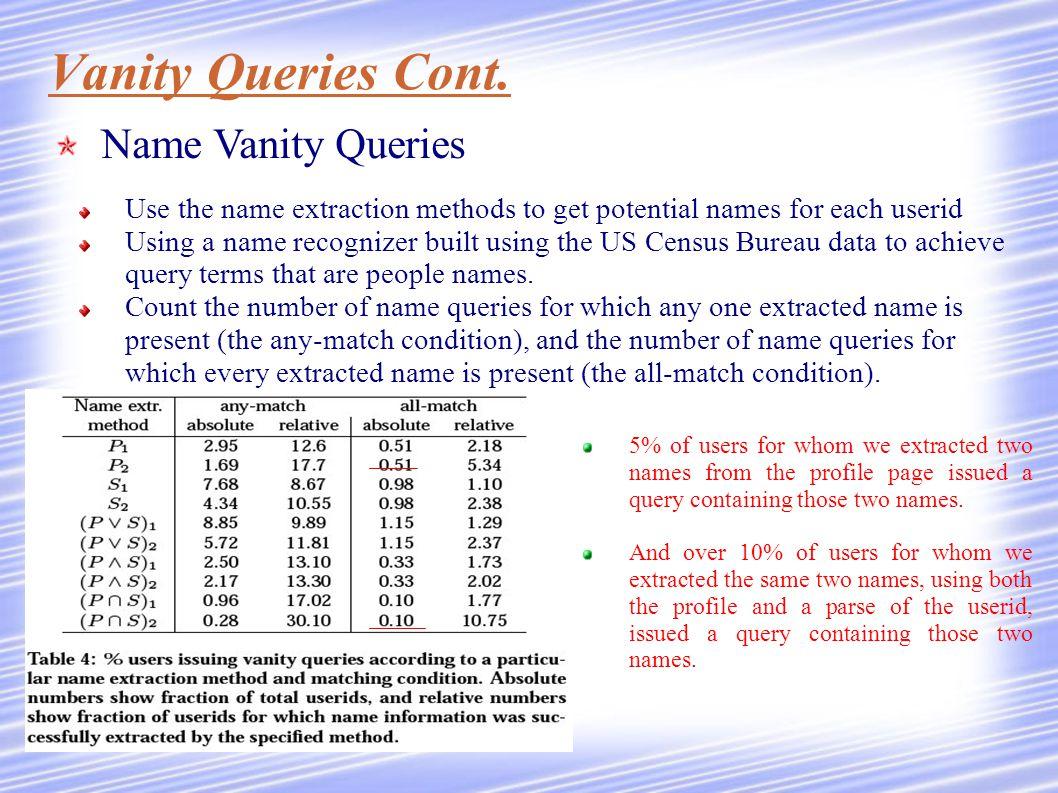 Vanity Queries Cont.