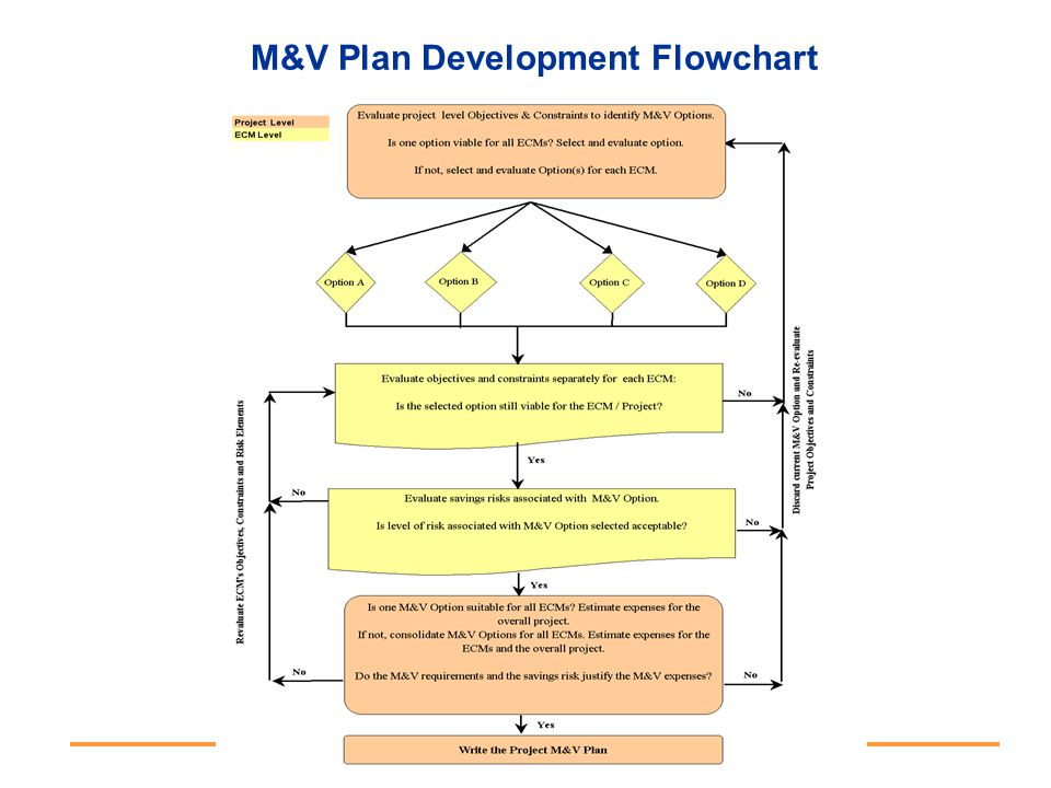 M&V Plan Development Flowchart