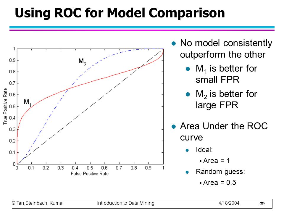 © Tan,Steinbach, Kumar Introduction to Data Mining 4/18/2004 18 Using ROC for Model Comparison l No model consistently outperform the other l M 1 is better for small FPR l M 2 is better for large FPR l Area Under the ROC curve l Ideal:  Area = 1 l Random guess:  Area = 0.5