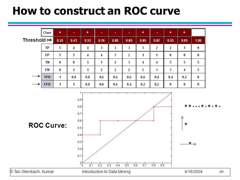 © Tan,Steinbach, Kumar Introduction to Data Mining 4/18/2004 20 How to construct an ROC curve Threshold >= ROC Curve: + + - - - + - + - + - + -