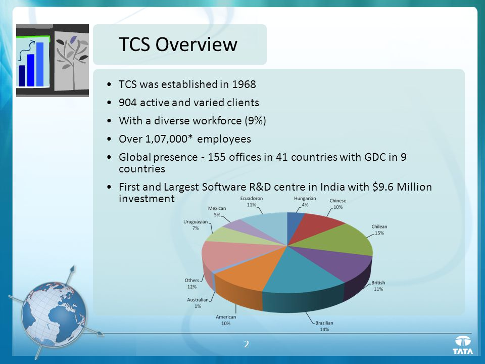 2 TCS Overview TCS was established in 1968 904 active and varied clients With a diverse workforce (9%) Over 1,07,000* employees Global presence - 155 offices in 41 countries with GDC in 9 countries First and Largest Software R&D centre in India with $9.6 Million investment