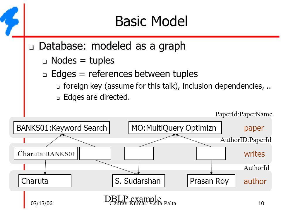 03/13/06 10 Gaurav Kumar/ Esha Palta Basic Model  Database: modeled as a graph  Nodes = tuples  Edges = references between tuples  foreign key (as