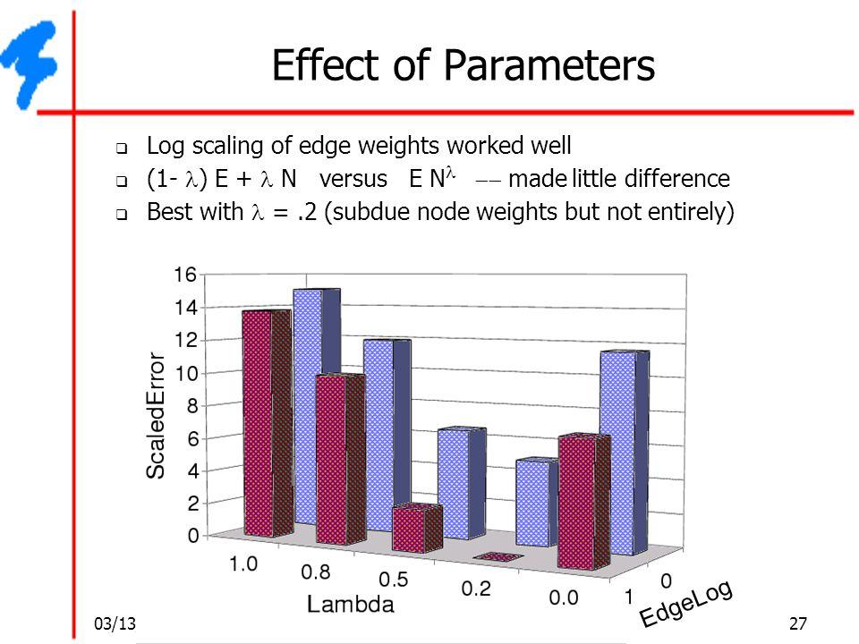 03/13/06 27 Gaurav Kumar/ Esha Palta Effect of Parameters  Log scaling of edge weights worked well  (1- ) E + N versus E N  made little differ